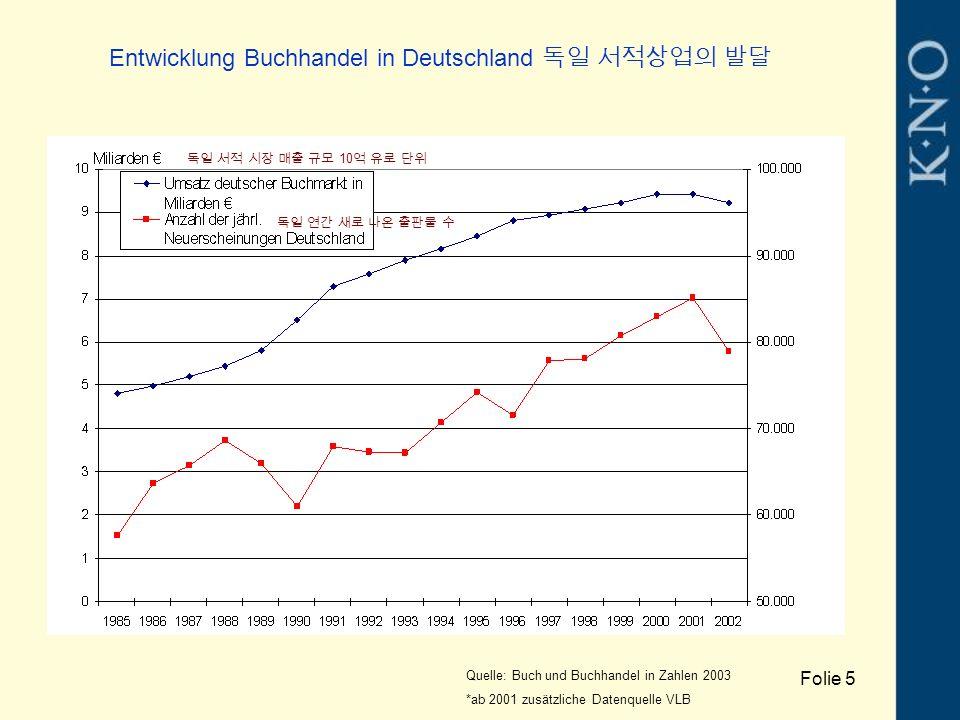 Entwicklung Buchhandel in Deutschland 독일 서적상업의 발달 Quelle: Buch und Buchhandel in Zahlen 2003 *ab 2001 zusätzliche Datenquelle VLB Folie 5 독일 연간 새로 나온
