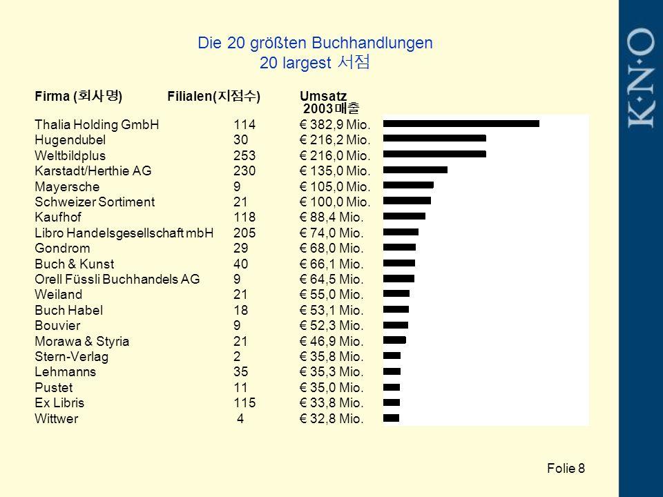 Die 20 größten Buchhandlungen 20 largest 서점 Firma ( 회사명 )Filialen( 지점수 )Umsatz 2003 매출 Thalia Holding GmbH114€ 382,9 Mio. Hugendubel30€ 216,2 Mio. Wel