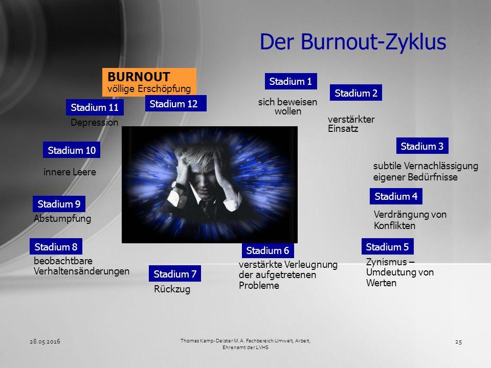 Der Burnout-Zyklus 28.05.201625 Thomas Kamp-Deister M.A. Fachbereich:Umwelt, Arbeit, Ehrenamt der LVHS Stadium 1 sich beweisen wollen Stadium 2 verstä