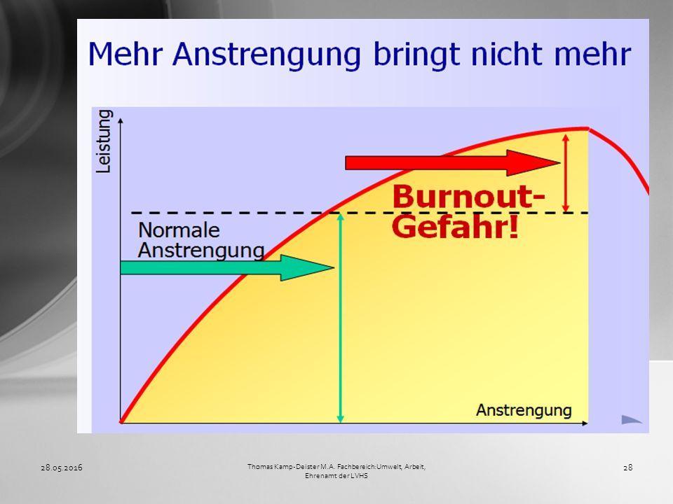 28.05.201628 Thomas Kamp-Deister M.A. Fachbereich:Umwelt, Arbeit, Ehrenamt der LVHS