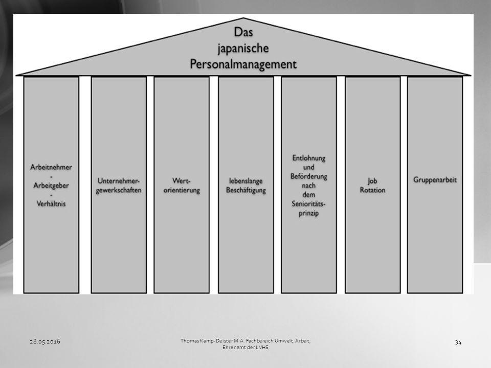 28.05.201634 Thomas Kamp-Deister M.A. Fachbereich:Umwelt, Arbeit, Ehrenamt der LVHS