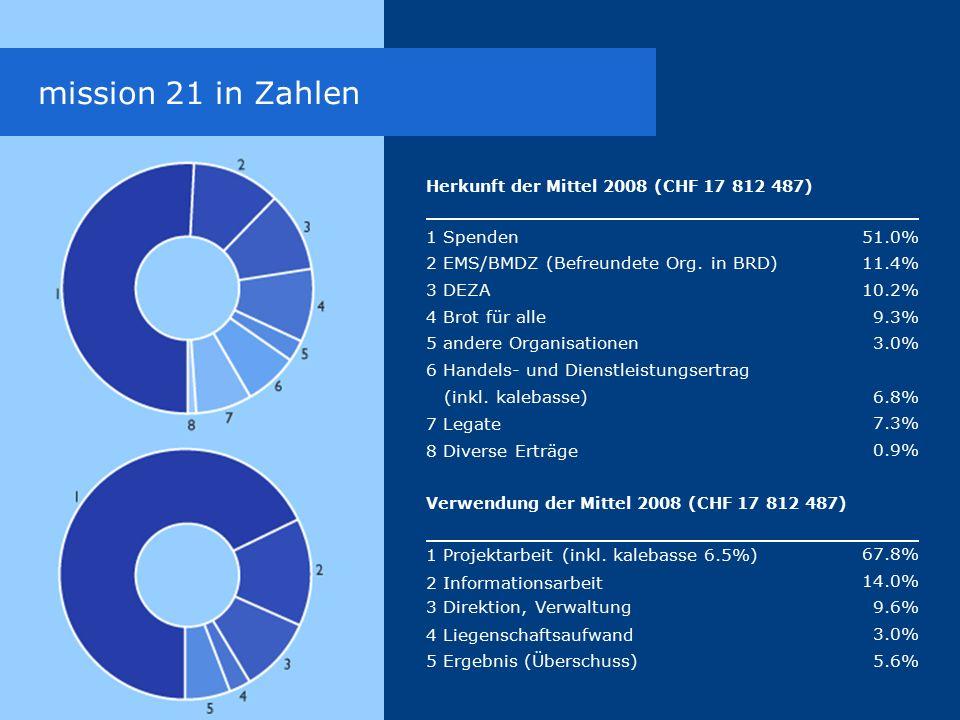 mission 21 in Zahlen Herkunft der Mittel 2008 (CHF 17 812 487) 1 Spenden 2 EMS/BMDZ (Befreundete Org.