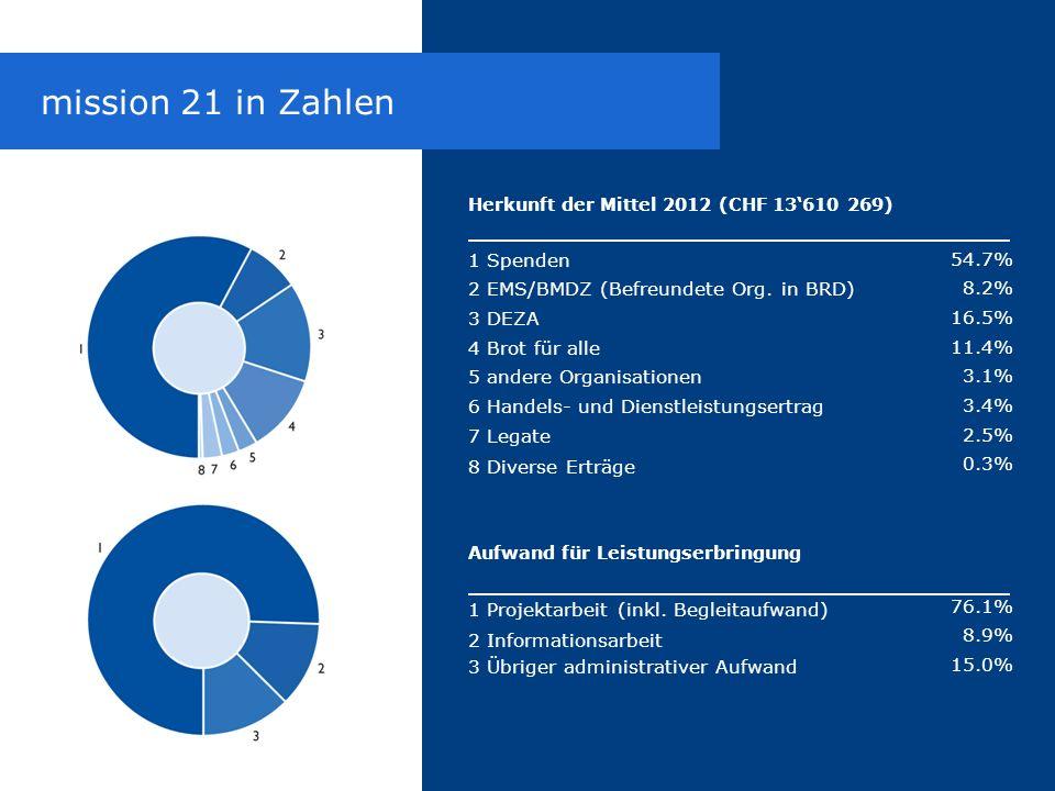 Herkunft der Mittel 2012 (CHF 13'610 269) 1 Spenden 2 EMS/BMDZ (Befreundete Org. in BRD) 3 DEZA 4 Brot für alle 5 andere Organisationen 6 Handels- und