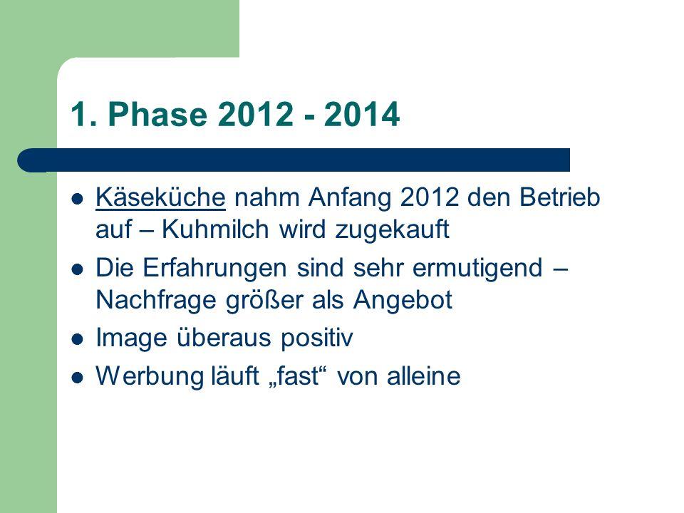 1. Phase 2012 - 2014 Käseküche nahm Anfang 2012 den Betrieb auf – Kuhmilch wird zugekauft Die Erfahrungen sind sehr ermutigend – Nachfrage größer als