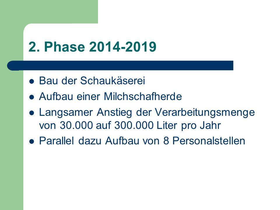 2. Phase 2014-2019 Bau der Schaukäserei Aufbau einer Milchschafherde Langsamer Anstieg der Verarbeitungsmenge von 30.000 auf 300.000 Liter pro Jahr Pa