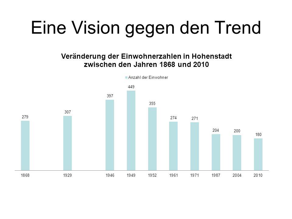 Wie es begann (2010) Zuerst war die Idee als Reaktion auf den Rückgang des Dorflebens in Hohenstadt Dann wurde viel geredet und geplant Kirchengemeinde und Diakonie haben sich zusammengesetzt und eine Vision entwickelt