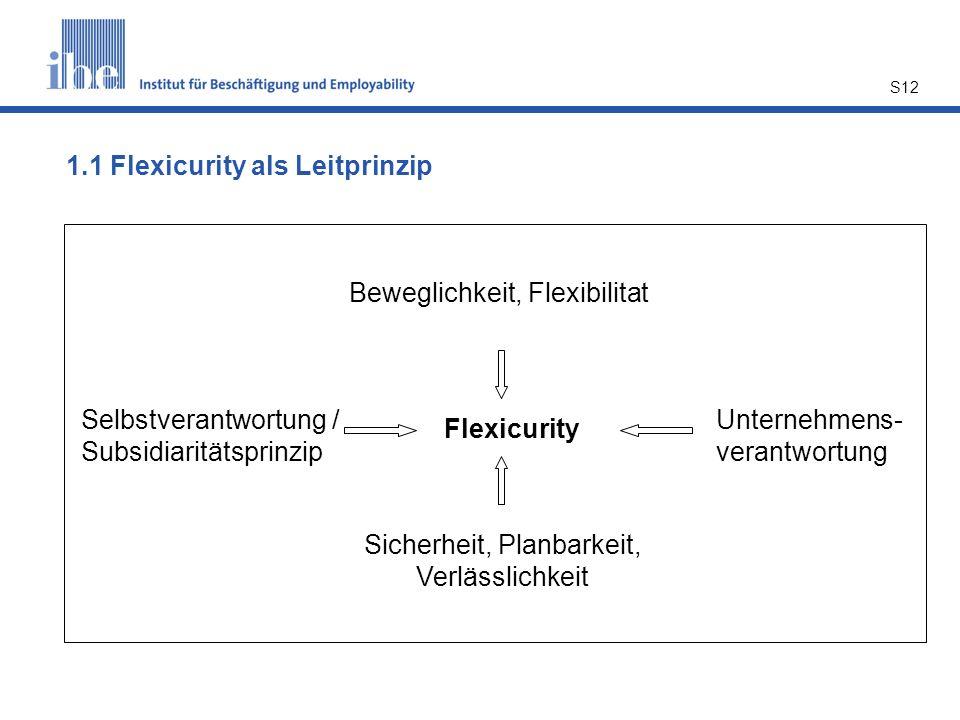 S12 Flexicurity Beweglichkeit, Flexibilitat Sicherheit, Planbarkeit, Verlässlichkeit Selbstverantwortung / Subsidiaritätsprinzip Unternehmens- verantwortung 1.1 Flexicurity als Leitprinzip