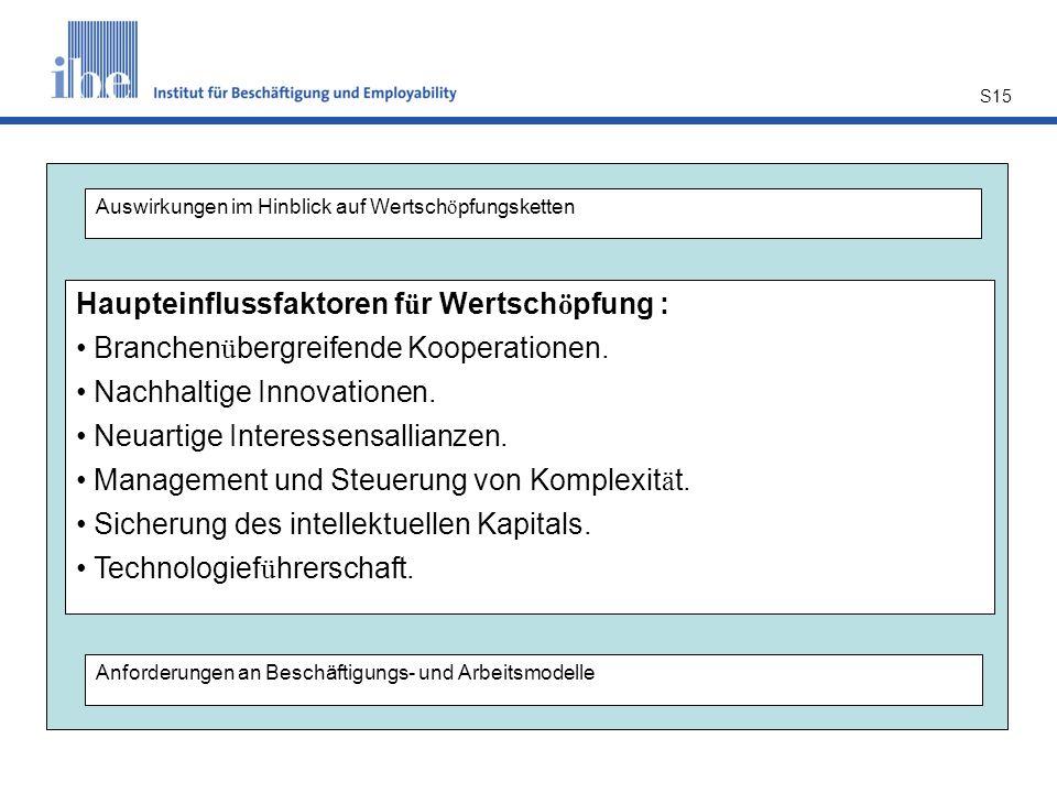 S15 Haupteinflussfaktoren f ü r Wertsch ö pfung : Branchen ü bergreifende Kooperationen.