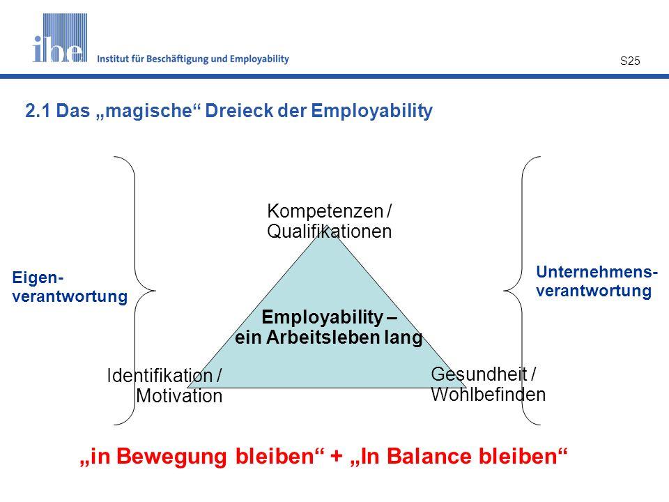 """S25 Kompetenzen / Qualifikationen Identifikation / Motivation Gesundheit / Wohlbefinden Employability – ein Arbeitsleben lang Eigen- verantwortung Unternehmens- verantwortung 2.1 Das """"magische Dreieck der Employability """"in Bewegung bleiben + """"In Balance bleiben"""