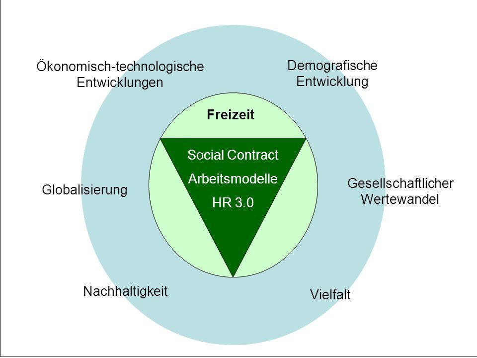 S4 Nachhaltigkeit Ökonomisch-technologische Entwicklungen Demografische Entwicklung Gesellschaftlicher Wertewandel Vielfalt Globalisierung Social Contract Arbeitsmodelle HR 3.0 Freizeit
