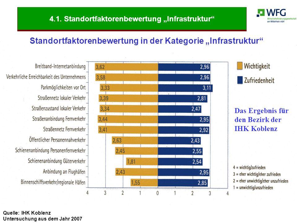 """Quelle: IHK Koblenz Untersuchung aus dem Jahr 2007 Standortfaktorenbewertung in der Kategorie """"Infrastruktur"""" Das Ergebnis für den Bezirk der IHK Kobl"""