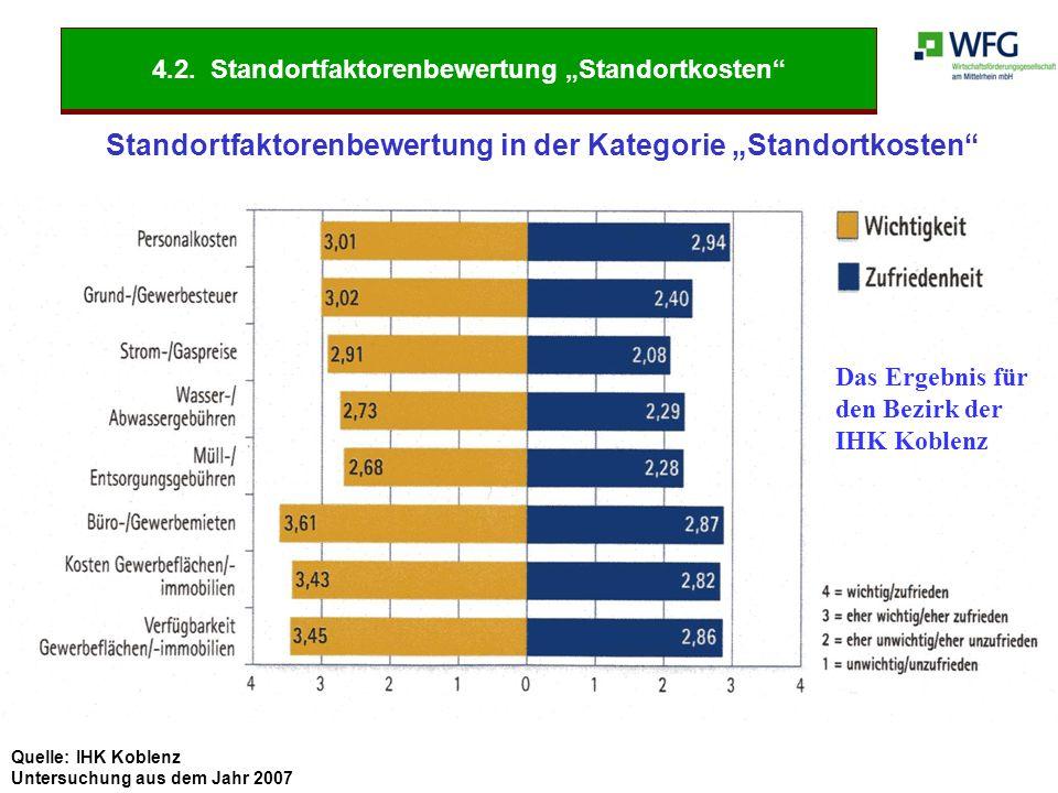 """Quelle: IHK Koblenz Untersuchung aus dem Jahr 2007 Standortfaktorenbewertung in der Kategorie """"Standortkosten"""" Das Ergebnis für den Bezirk der IHK Kob"""