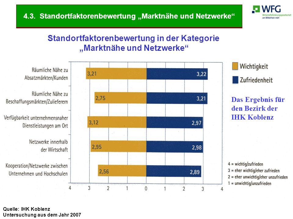"""Quelle: IHK Koblenz Untersuchung aus dem Jahr 2007 Standortfaktorenbewertung in der Kategorie """"Marktnähe und Netzwerke"""" Das Ergebnis für den Bezirk de"""