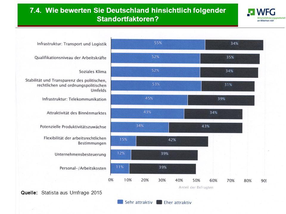 7.4. Wie bewerten Sie Deutschland hinsichtlich folgender Standortfaktoren? Quelle: Statista aus Umfrage 2015