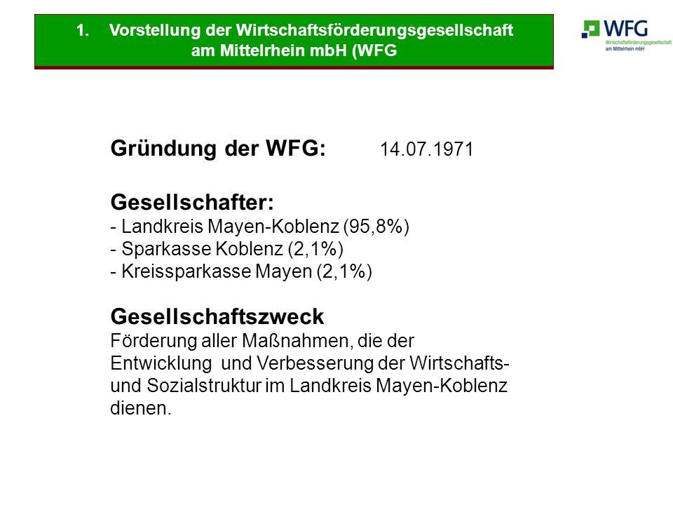 1.Vorstellung der Wirtschaftsförderungsgesellschaft am Mittelrhein mbH (WFG Gründung der WFG: 14.07.1971 Gesellschafter: - Landkreis Mayen-Koblenz (95
