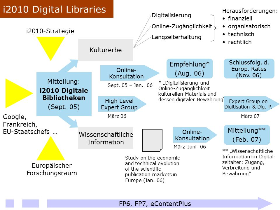 Europäischer Forschungsraum Google, Frankreich, EU-Staatschefs … i2010-Strategie Mitteilung: i2010 Digitale Bibliotheken (Sept. 05) Kulturerbe Wissens