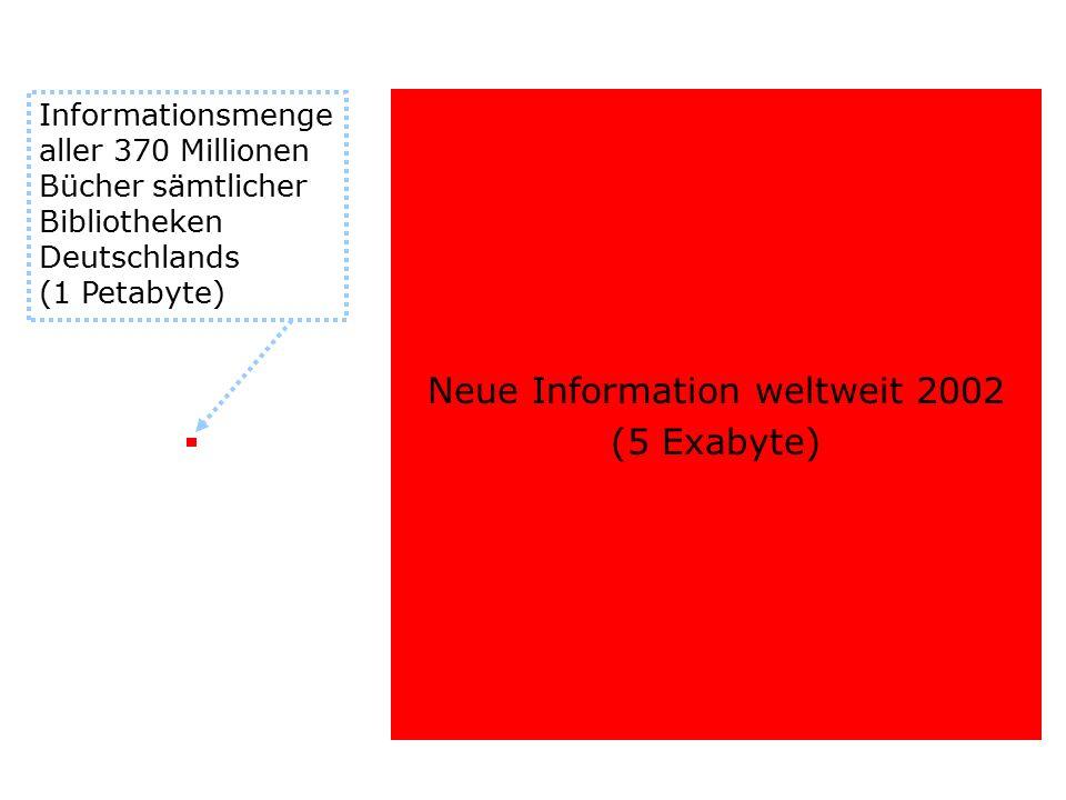 Neue Information weltweit 2002 (5 Exabyte) Informationsmenge aller 370 Millionen Bücher sämtlicher Bibliotheken Deutschlands (1 Petabyte)