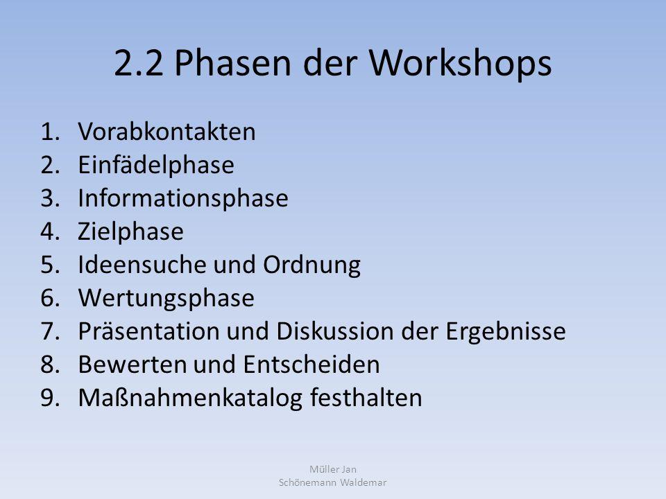 2.2 Phasen der Workshops 1.Vorabkontakten 2.Einfädelphase 3.Informationsphase 4.Zielphase 5.Ideensuche und Ordnung 6.Wertungsphase 7.Präsentation und Diskussion der Ergebnisse 8.Bewerten und Entscheiden 9.Maßnahmenkatalog festhalten Müller Jan Schönemann Waldemar