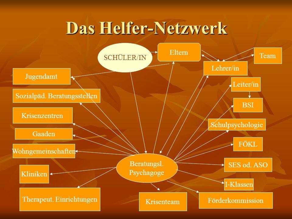 Das Helfer-Netzwerk SCHÜLER/IN Eltern Lehrer/in BSI SES od. ASO Schulpsychologie Leiter/in I-Klassen FÖKL Jugendamt Sozialpäd. Beratungsstellen Krisen