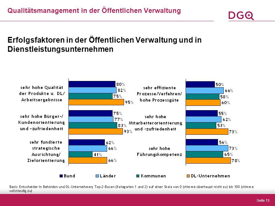 Seite 13 Erfolgsfaktoren in der Öffentlichen Verwaltung und in Dienstleistungsunternehmen Qualitätsmanagement in der Öffentlichen Verwaltung