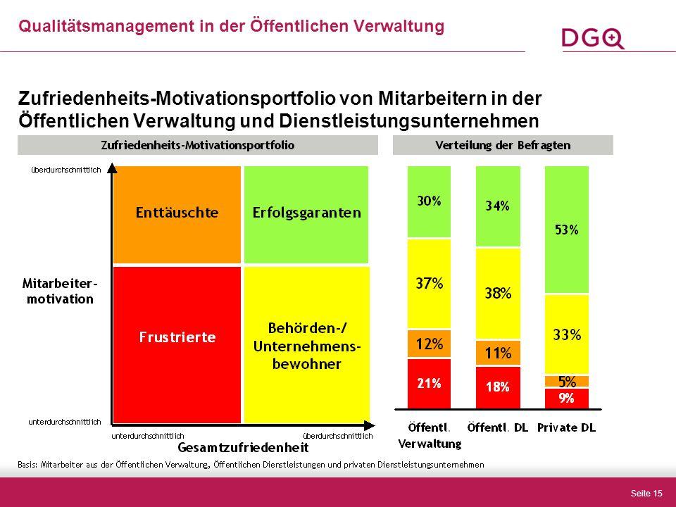 Seite 15 Zufriedenheits-Motivationsportfolio von Mitarbeitern in der Öffentlichen Verwaltung und Dienstleistungsunternehmen Qualitätsmanagement in der Öffentlichen Verwaltung