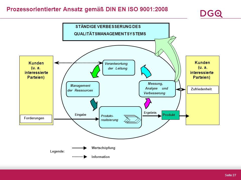 Seite 27 Prozessorientierter Ansatz gemäß DIN EN ISO 9001:2008 Wertschöpfung Information Legende: Produkt- realisierung Eingabe Ergebnis Produkt Management derRessourcen Messung, Analyseund Verbesserung Kunden (u.