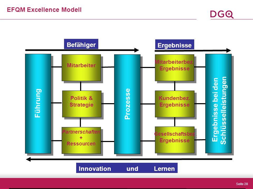 Seite 28 EFQM Excellence Modell Mitarbeiter Gesellschaftsbez Ergebnisse Gesellschaftsbez Ergebnisse Kundenbez.