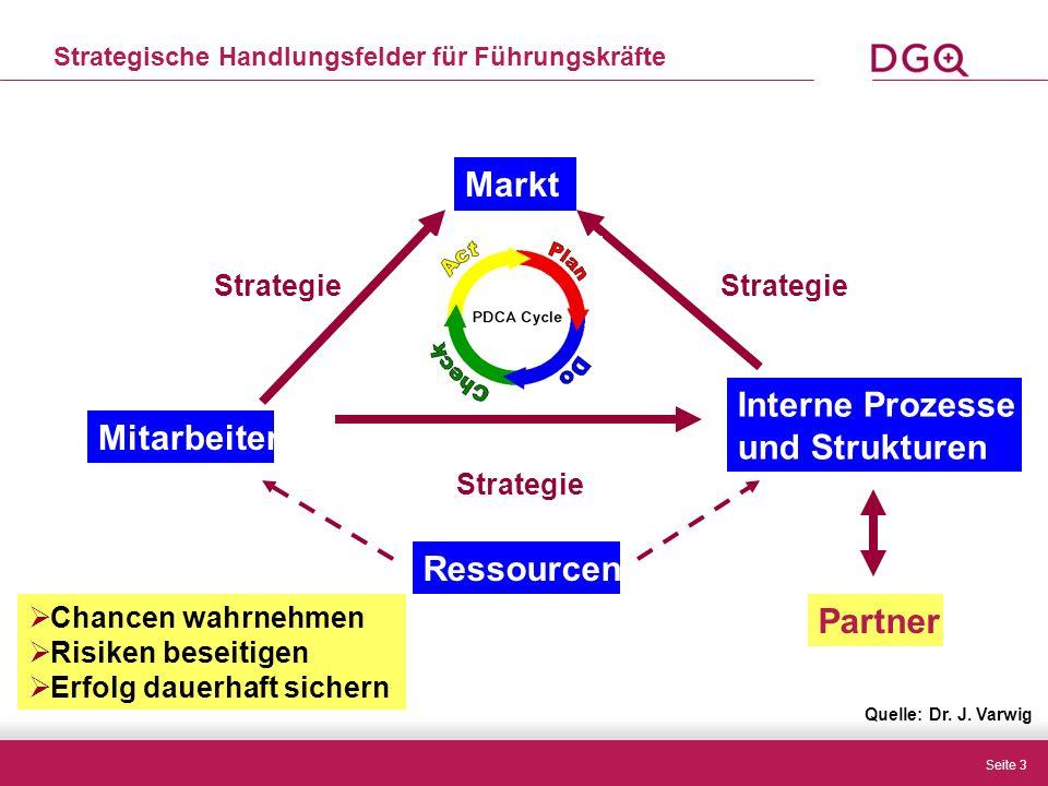 Seite 3 Markt Strategische Handlungsfelder für Führungskräfte Interne Prozesse und Strukturen Mitarbeiter Ressourcen Partner Strategie  Chancen wahrnehmen  Risiken beseitigen  Erfolg dauerhaft sichern Quelle: Dr.