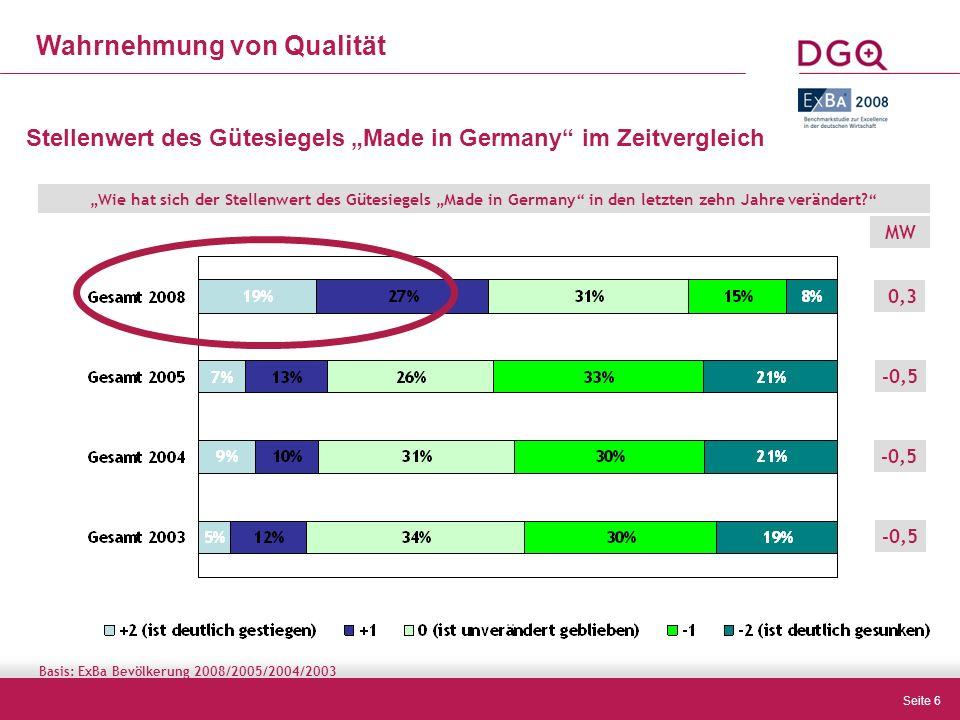 """Seite 6 Wahrnehmung von Qualität 0,3 MW -0,5 Stellenwert des Gütesiegels """"Made in Germany im Zeitvergleich """"Wie hat sich der Stellenwert des Gütesiegels """"Made in Germany in den letzten zehn Jahre verändert -0,5 Basis: ExBa Bevölkerung 2008/2005/2004/2003"""