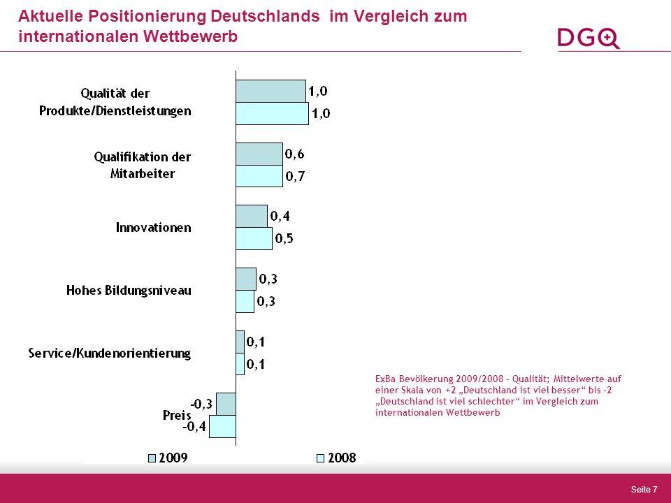 """Seite 7 ExBa Bevölkerung 2009/2008 - Qualität; Mittelwerte auf einer Skala von +2 """"Deutschland ist viel besser bis -2 """"Deutschland ist viel schlechter im Vergleich zum internationalen Wettbewerb Aktuelle Positionierung Deutschlands im Vergleich zum internationalen Wettbewerb"""
