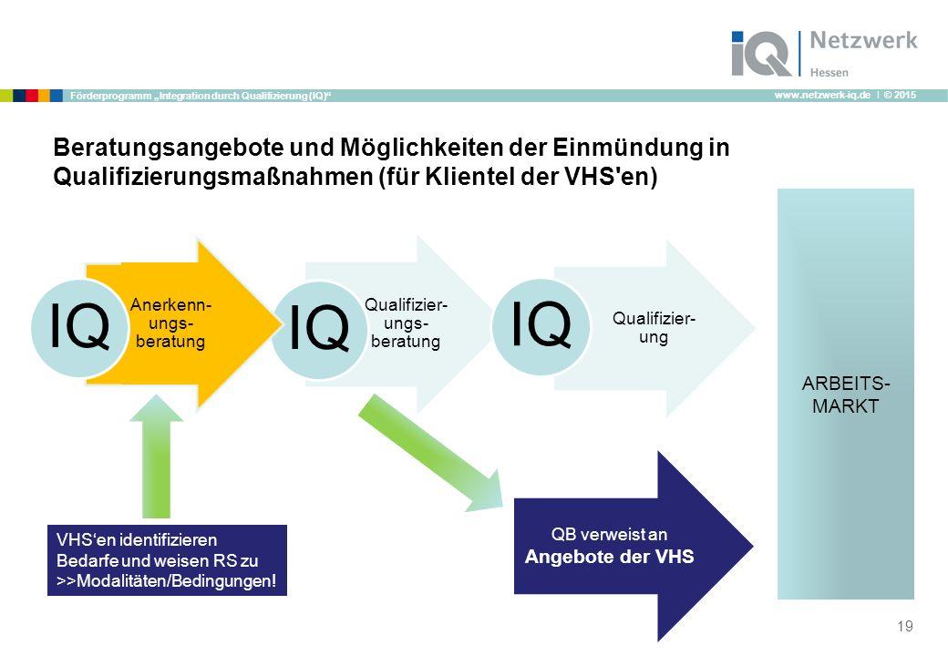 """www.netzwerk-iq.de I © 2015 Förderprogramm """"Integration durch Qualifizierung (IQ) Beratungsangebote und Möglichkeiten der Einmündung in Qualifizierungsmaßnahmen (für Klientel der VHS en) 19 ARBEITS- MARKT Qualifizier- ungs- beratung IQ Qualifizier- ung IQ Anerkenn- ungs- beratung IQ VHS'en identifizieren Bedarfe und weisen RS zu >>Modalitäten/Bedingungen."""
