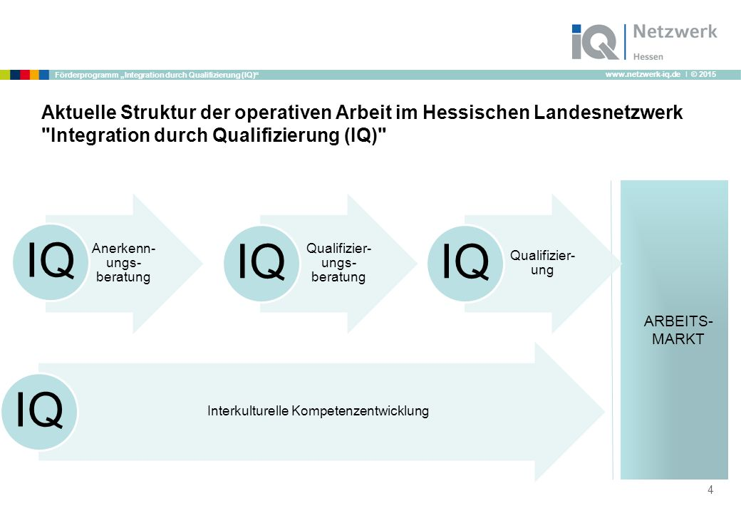 """www.netzwerk-iq.de I © 2015 Förderprogramm """"Integration durch Qualifizierung (IQ)"""" Aktuelle Struktur der operativen Arbeit im Hessischen Landesnetzwer"""