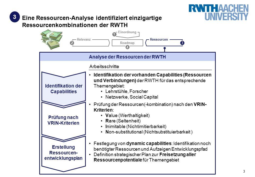 3 Eine Ressourcen-Analyse identifiziert einzigartige Ressourcenkombinationen der RWTH 3 Roadmap Relevanz Ressourcen 23 Identifikation der vorhanden Capabilities (Ressourcen und Verbindungen) der RWTH für das entsprechende Themengebiet: Lehrstühle, Forscher Netzwerke, Social Capital 4 1 Einordnung Prüfung der Ressourcen(-kombination) nach den VRIN- Kriterien: Value (Werthaltigkeit) Rare (Seltenheit) Inimitable (Nichtimitierbarkeit) Non-substitutional (Nichtsubstituierbarkeit ) Festlegung von dynamic capabilities: Identifikation noch benötigter Ressourcen und Aufzeigen Entwicklungspfad Definition strategischer Plan zur Freisetzung aller Ressourcenpotentiale für Themengebiet Analyse der Ressourcen der RWTH Arbeitsschritte Identifikation der Capabilities Prüfung nach VRIN-Kriterien Erstellung Ressourcen- entwicklungsplan