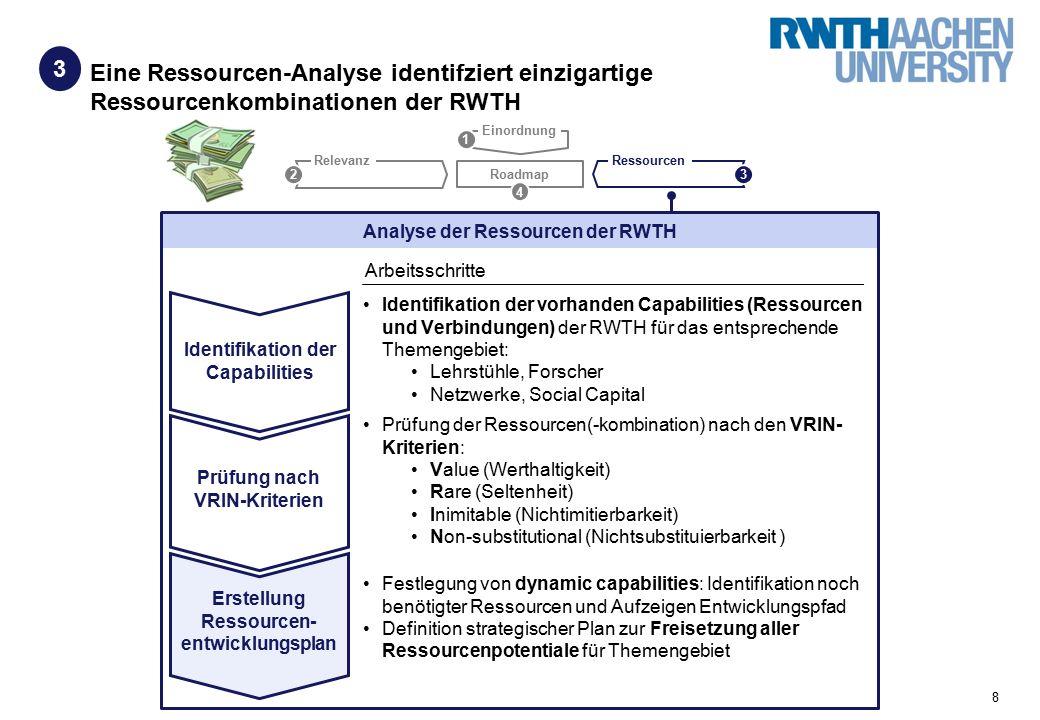8 Eine Ressourcen-Analyse identifziert einzigartige Ressourcenkombinationen der RWTH 3 Roadmap Relevanz Ressourcen 23 4 1 Einordnung Identifikation der vorhanden Capabilities (Ressourcen und Verbindungen) der RWTH für das entsprechende Themengebiet: Lehrstühle, Forscher Netzwerke, Social Capital Prüfung der Ressourcen(-kombination) nach den VRIN- Kriterien: Value (Werthaltigkeit) Rare (Seltenheit) Inimitable (Nichtimitierbarkeit) Non-substitutional (Nichtsubstituierbarkeit ) Festlegung von dynamic capabilities: Identifikation noch benötigter Ressourcen und Aufzeigen Entwicklungspfad Definition strategischer Plan zur Freisetzung aller Ressourcenpotentiale für Themengebiet Analyse der Ressourcen der RWTH Arbeitsschritte Identifikation der Capabilities Prüfung nach VRIN-Kriterien Erstellung Ressourcen- entwicklungsplan