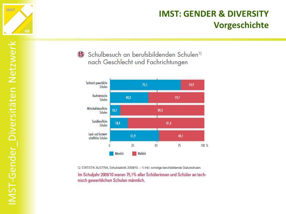 IMST-Gender_Diversitäten Netzwerk IMST: GENDER & DIVERSITY Vorgeschichte