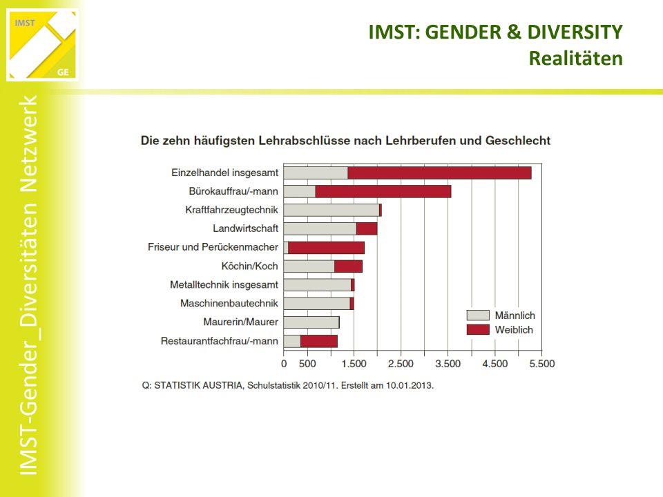 IMST-Gender_Diversitäten Netzwerk IMST: GENDER & DIVERSITY Realitäten