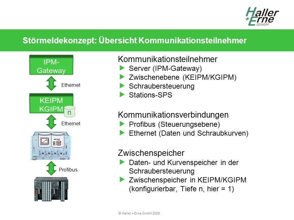 © Haller + Erne GmbH 2008 Störmeldekonzept: Übersicht Kommunikationsteilnehmer Kommunikationsteilnehmer  Server (IPM-Gateway)  Zwischenebene (KEIPM/KGIPM)  Schraubersteuerung  Stations-SPS Kommunikationsverbindungen  Profibus (Steuerungsebene)  Ethernet (Daten und Schraubkurven) Zwischenspeicher  Daten- und Kurvenspeicher in der Schraubersteuerung  Zwischenspeicher in KEIPM/KGIPM (konfigurierbar, Tiefe n, hier = 1) Profibus n Ethernet