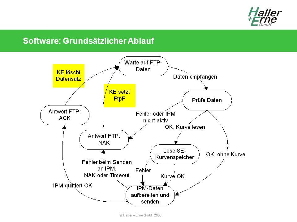 © Haller + Erne GmbH 2008 Software: Grundsätzlicher Ablauf