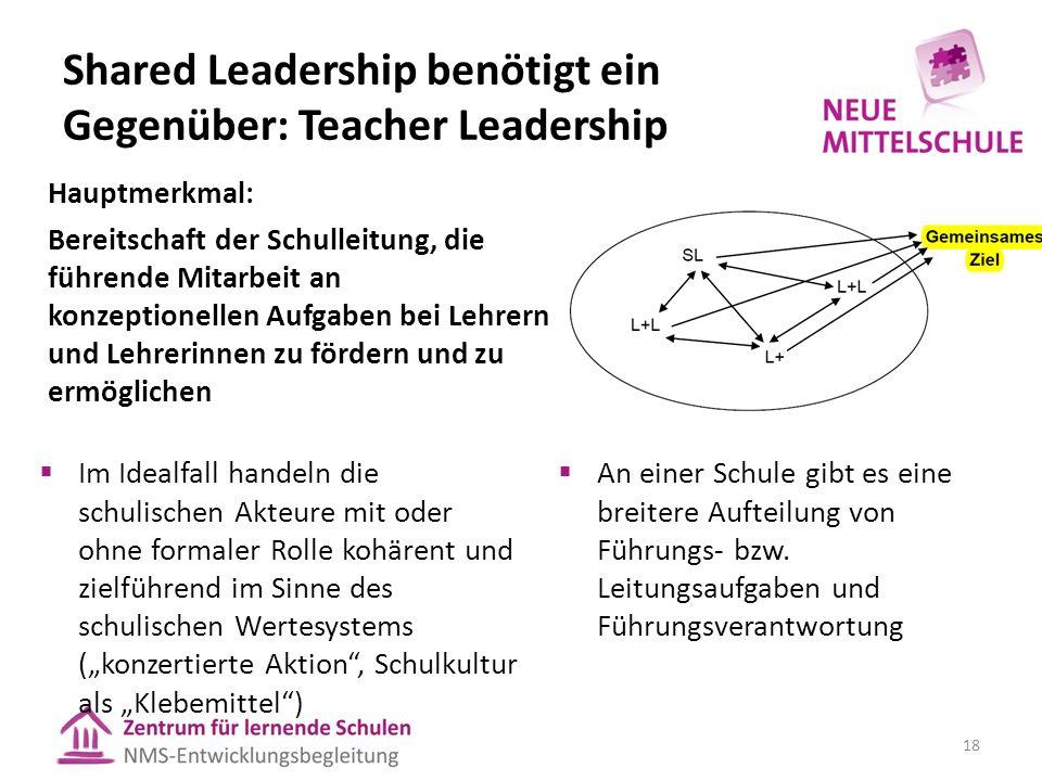 """Shared Leadership benötigt ein Gegenüber: Teacher Leadership  Im Idealfall handeln die schulischen Akteure mit oder ohne formaler Rolle kohärent und zielführend im Sinne des schulischen Wertesystems (""""konzertierte Aktion , Schulkultur als """"Klebemittel ) Hauptmerkmal: Bereitschaft der Schulleitung, die führende Mitarbeit an konzeptionellen Aufgaben bei Lehrern und Lehrerinnen zu fördern und zu ermöglichen  An einer Schule gibt es eine breitere Aufteilung von Führungs- bzw."""