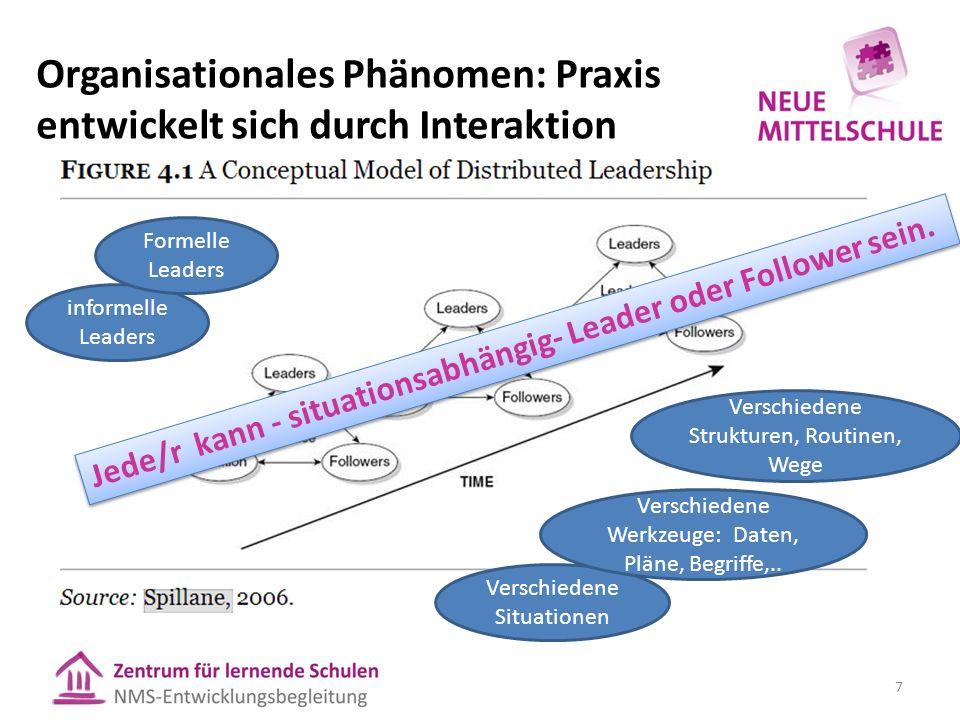 7 informelle Leaders Formelle Leaders Verschiedene Situationen Verschiedene Strukturen, Routinen, Wege Verschiedene Werkzeuge: Daten, Pläne, Begriffe,..