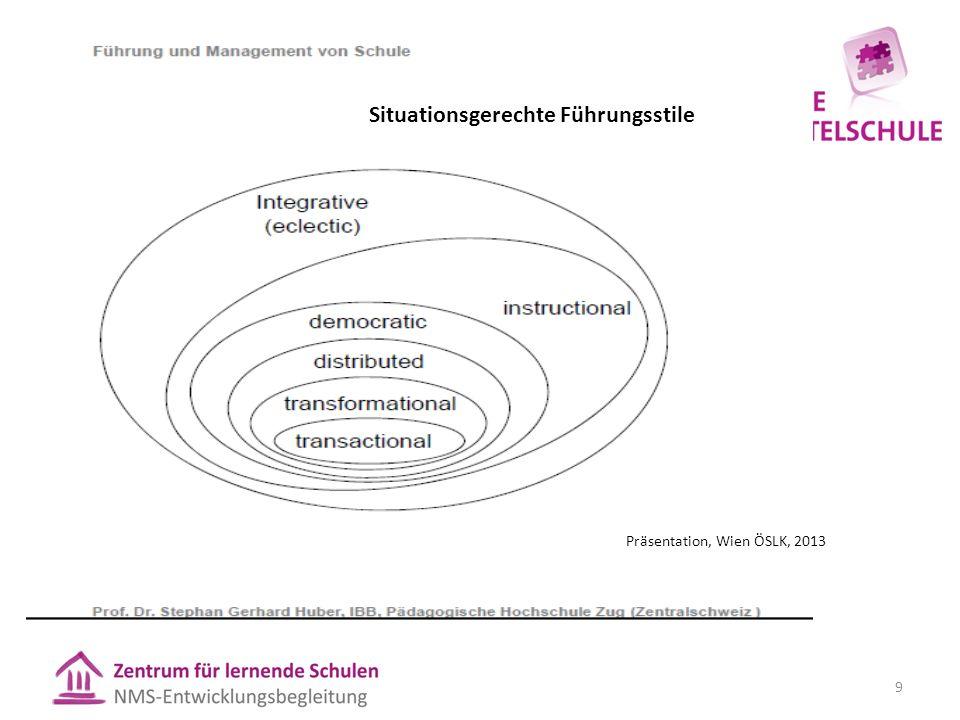 Präsentation, Wien ÖSLK, 2013 9 Situationsgerechte Führungsstile