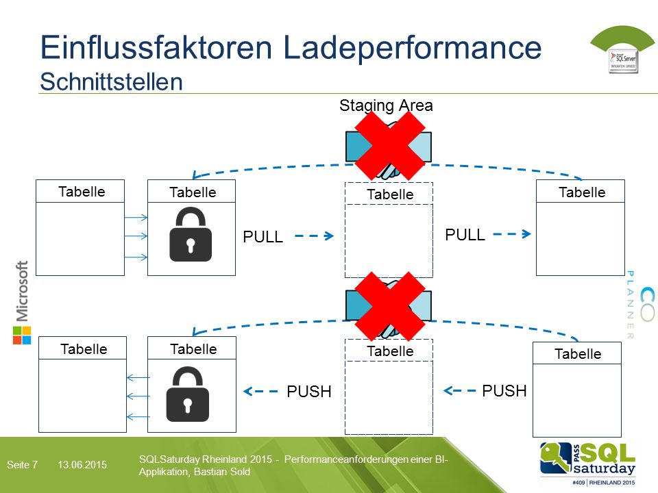 Einflussfaktoren Ladeperformance Schnittstellen Tabelle Staging Area Tabelle SQLSaturday Rheinland Performanceanforderungen einer BI- Applikation, Bastian Sold Seite 7 PULL PUSH