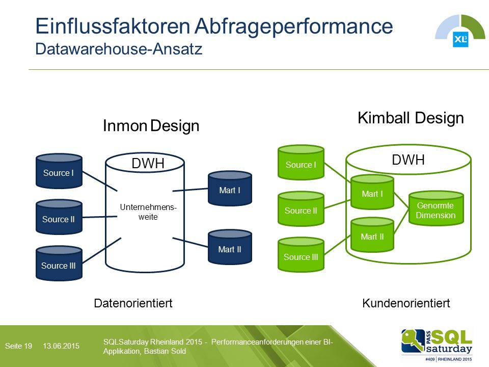 Einflussfaktoren Abfrageperformance Datawarehouse-Ansatz SQLSaturday Rheinland Performanceanforderungen einer BI- Applikation, Bastian Sold Source I Source II Source III Mart I Mart II Genormte Dimension DWH Kimball Design DatenorientiertKundenorientiert Seite 19 Source I Source II Source III Mart I Mart II DWH Inmon Design Unternehmens- weite