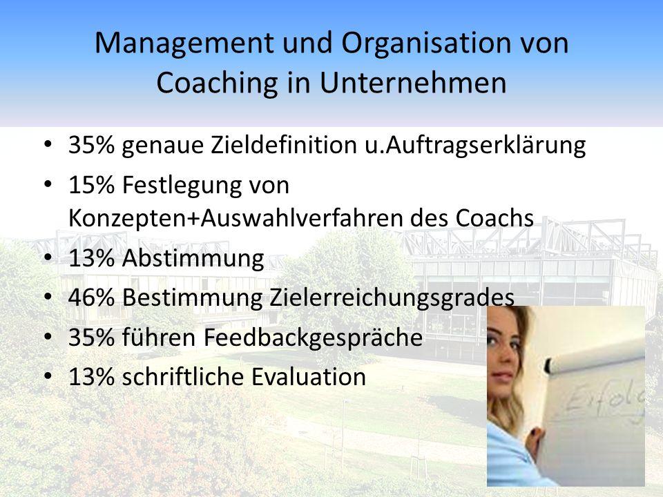Management und Organisation von Coaching in Unternehmen 35% genaue Zieldefinition u.Auftragserklärung 15% Festlegung von Konzepten+Auswahlverfahren des Coachs 13% Abstimmung 46% Bestimmung Zielerreichungsgrades 35% führen Feedbackgespräche 13% schriftliche Evaluation