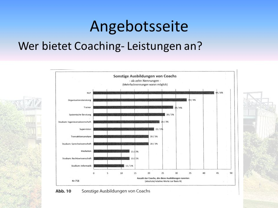 Perspektiven des Deutschen Coaching-Marktes Coaching = Vertrauensgut Zielsetzung des Coach, glaubwürdige Schlüsselinformationen über die eigenen Fähigkeiten zur Problemlösung des Kunden sowie das Einfühlungsvermögen dafür zu vermitteln