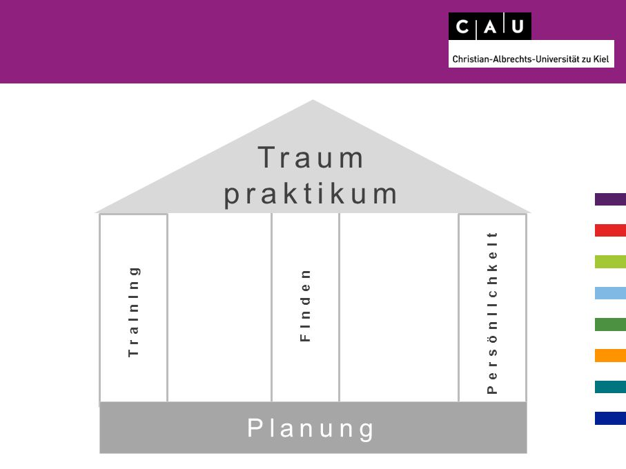 Training Finden Persönlichkeit Planung Traum praktikum