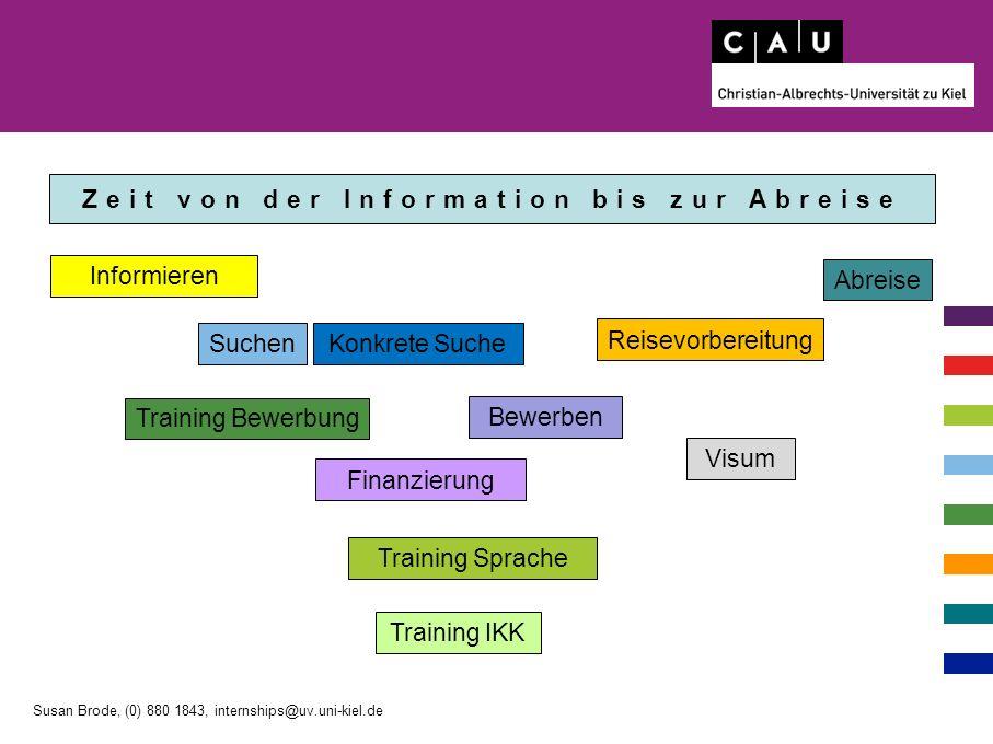 Faktoren für Planungsdauer .außerhalb Europäischen Union .