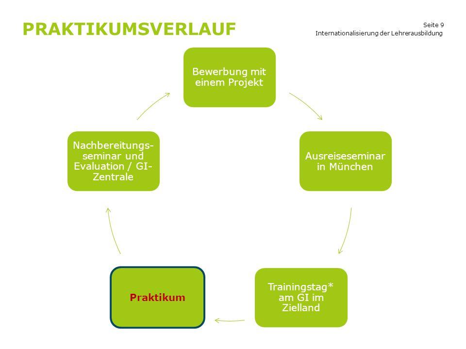 Seite 9 PRAKTIKUMSVERLAUF Internationalisierung der Lehrerausbildung Bewerbung mit einem Projekt Ausreiseseminar in München Trainingstag* am GI im Zie