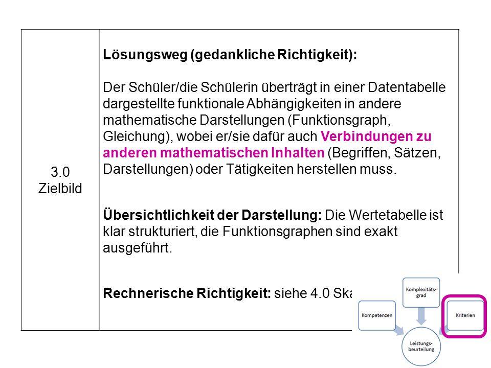 3.0 Zielbild Lösungsweg (gedankliche Richtigkeit): Der Schüler/die Schülerin überträgt in einer Datentabelle dargestellte funktionale Abhängigkeiten in andere mathematische Darstellungen (Funktionsgraph, Gleichung), wobei er/sie dafür auch Verbindungen zu anderen mathematischen Inhalten (Begriffen, Sätzen, Darstellungen) oder Tätigkeiten herstellen muss.
