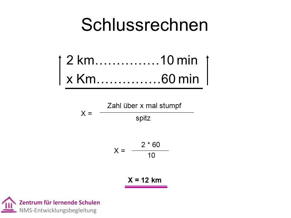 Schlussrechnen 2 km……………10 min x Km……………60 min X = Zahl über x mal stumpf spitz X = 2 * 60 10 X = 12 km